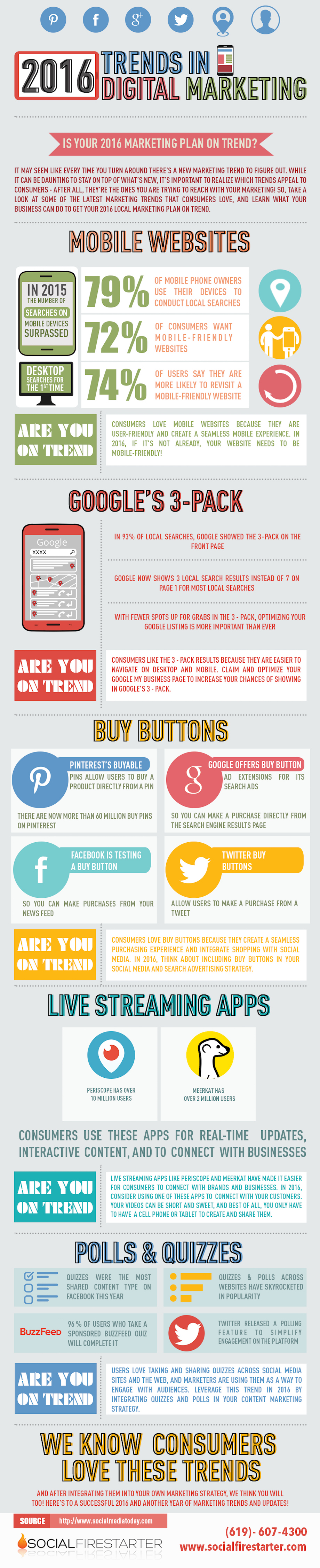 2016 Trends in Digital Marketing